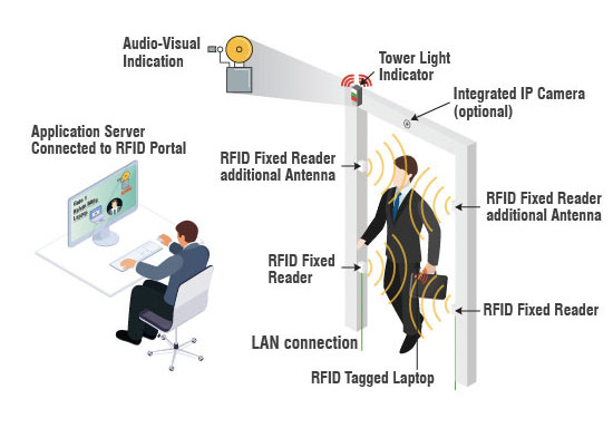 RFID Based Body Temperature Monitoring System