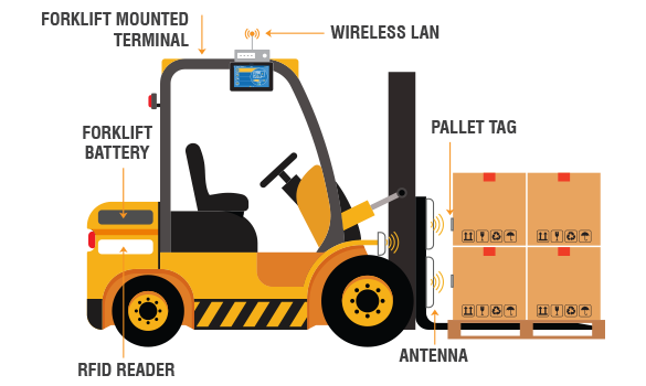 Forklift Automation